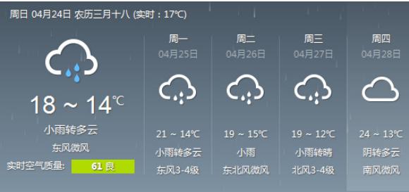 下周合肥天气 舞台主角 仍是小雨 阳光难见气温仍不高